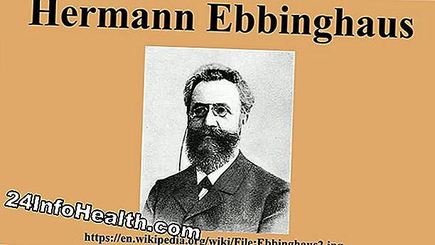 Mental Helse: Ebbinghaus, Hermann