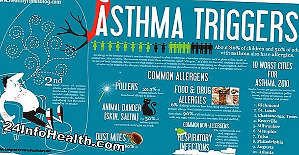 What Triggers Asthma