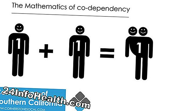 Mental Helse: Co-dependency Guide