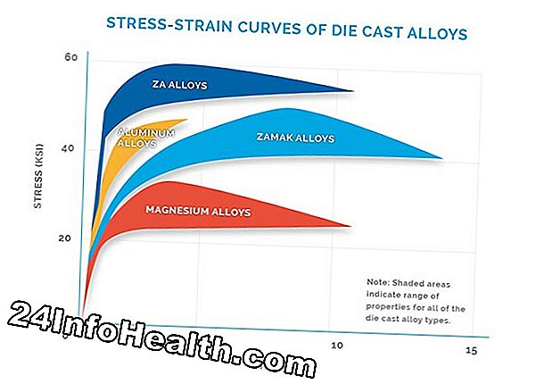 The Strain of Stress